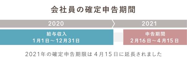 会社員の確定申告期間【2021年】