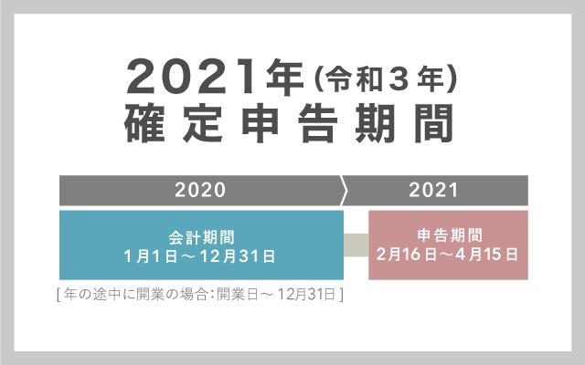 2021年(令和3年)の確定申告期間 – 2020年分の確定申告を行う時期