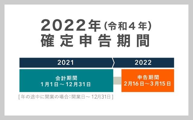 2022年(令和4年)の確定申告期間 – 2021年分の確定申告を行う時期