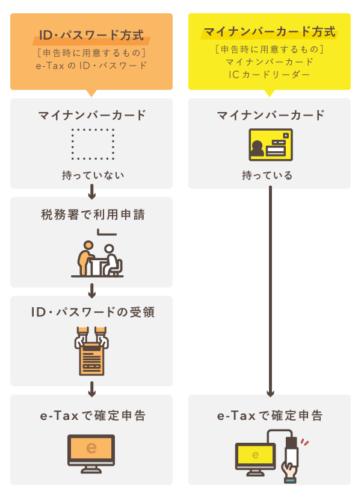 e-Taxの「マイナンバーカード方式」「ID・パスワード方式」