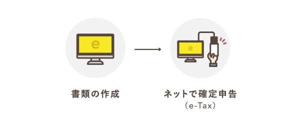 e-Taxを利用すれば書類作成から提出まで自宅で完結できる