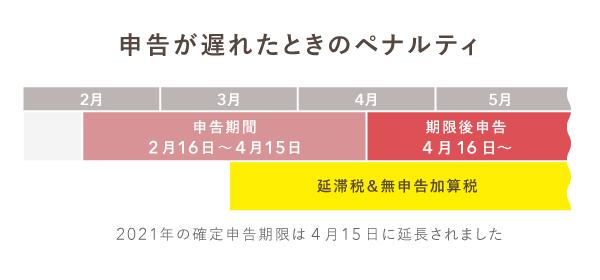 2021年(令和3年)申告が遅れた場合の期限後申告期間