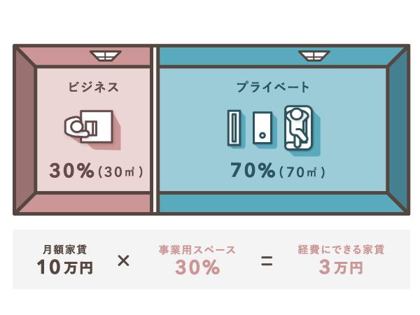 家賃を面積で按分する例