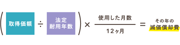 その年の減価償却費の計算式(定額法)