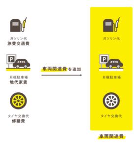 費用を違う切り口でひとつの勘定科目にまとめる例 - 車両関連費