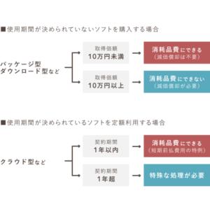 ソフトウェアの種類によって異なる会計処理方法
