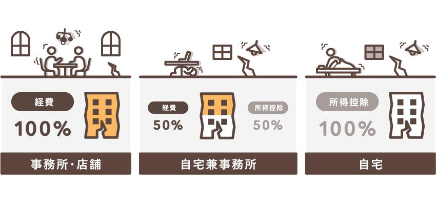 地震保険料の対象によって処理方法が異なる