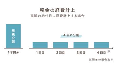 実際の納付日で税金を経費計上する例【租税公課】
