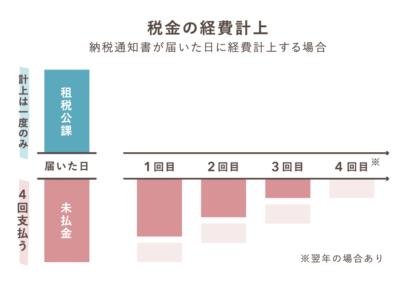 納税通知書が届いた日に経費計上する例【租税公課】