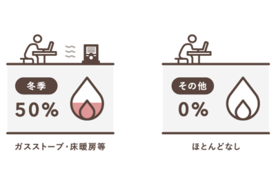 季節ごとのガス代の按分比率の例