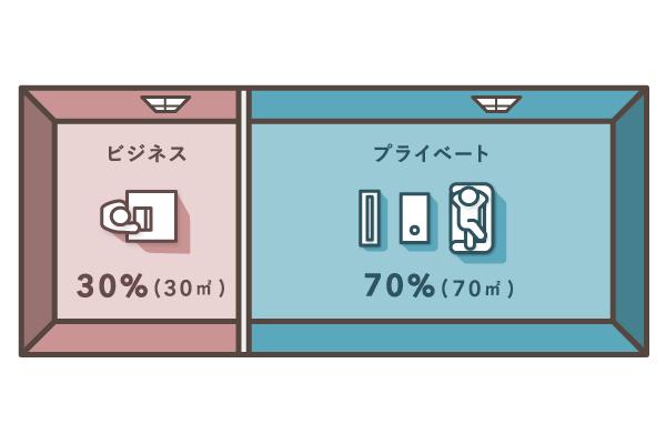 使用面積で按分比率を設定する(地代家賃)