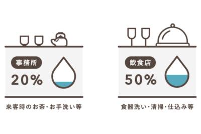 業種別 水道代の按分比率の例【水道光熱費】