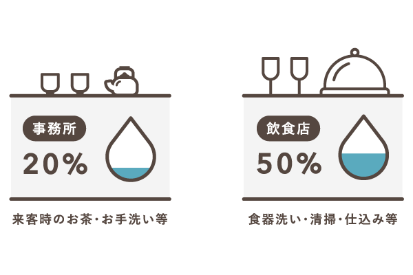 水道光熱費 – 按分例・仕訳方法・記帳タイミングなど