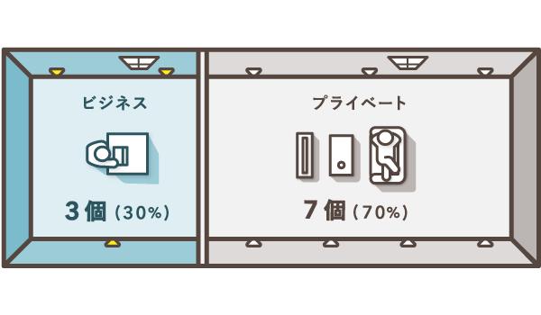 コンセントの数で按分比率を設定する例(水道光熱費)