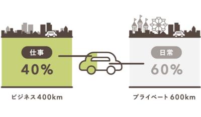 按分比率を走行距離で設定する例(旅費交通費)