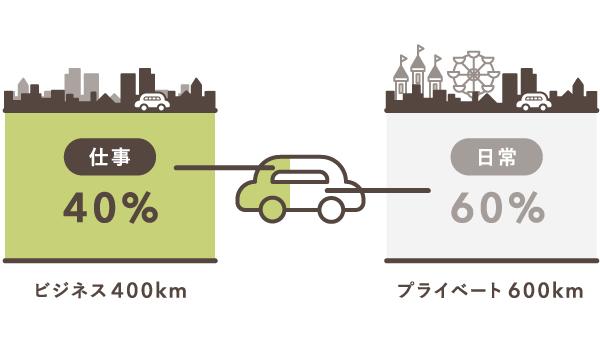 走行距離で按分比率を設定する例(旅費交通費)