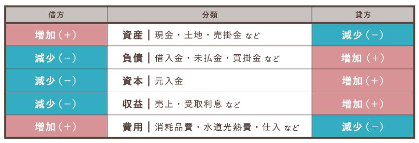 勘定科目のルール表