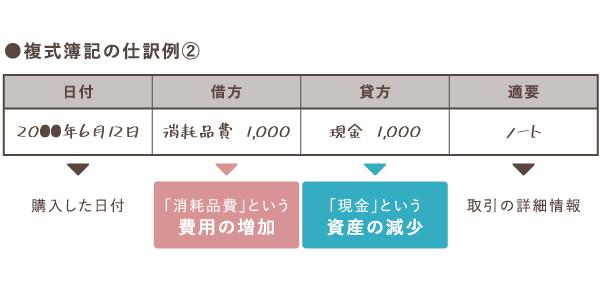 消耗品購入時の仕訳例【複式簿記】