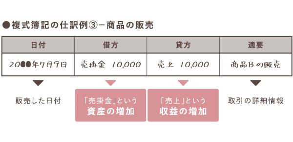 売掛金の売上が確定した時の仕訳例【複式簿記】
