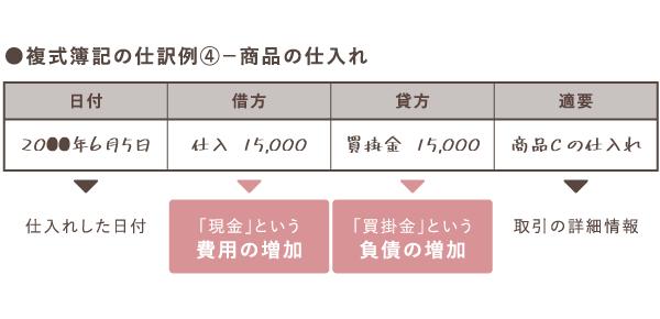 商品を仕入れた日の買掛金の仕訳例【複式簿記】