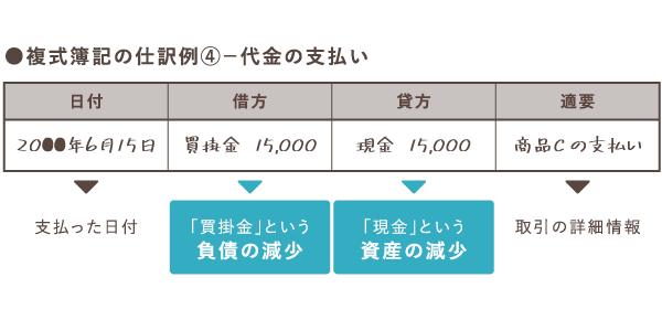 代金を支払う時の買掛金の仕訳例【複式簿記】