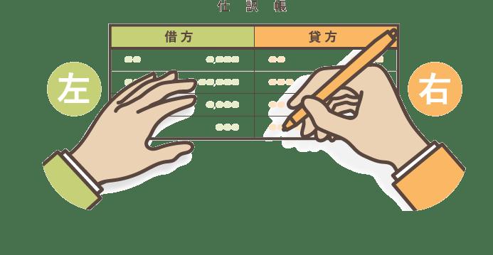 仕訳における借方と貸方 - 借方が左・貸方が右