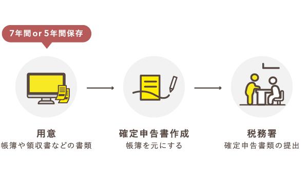 帳簿や領収書を元に確定申告書を作成