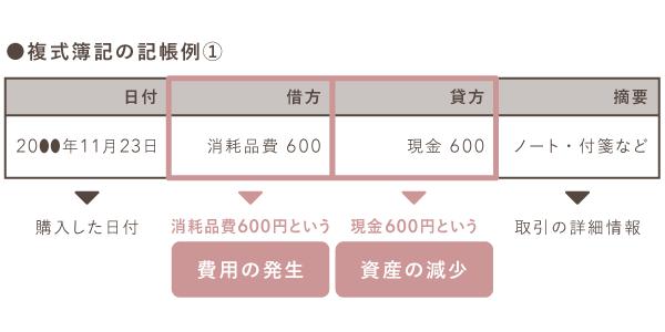 備品購入時の複式簿記の記帳例