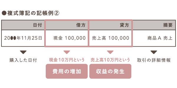 商品売上時の複式簿記の記帳例
