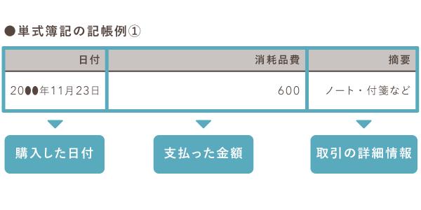 単式簿記の記帳例(消耗品費)