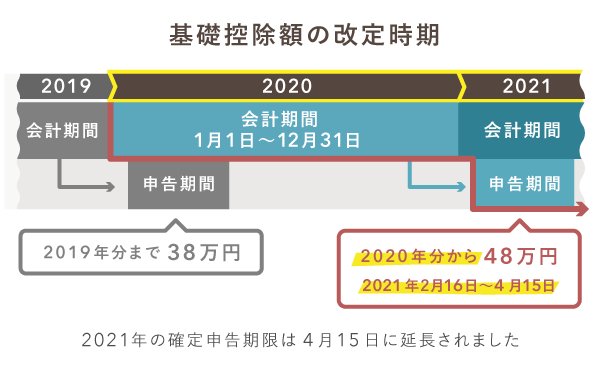 2020年分からの基礎控除の改定時期
