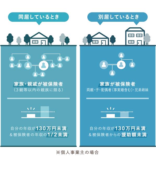 健康保険における被扶養者の要件【同居・別居】