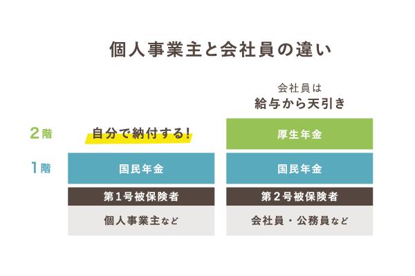 個人事業主と会社員の違い - 日本の年金制度