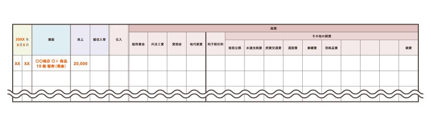 商品を売り上げた時の帳簿の例(単式簿記)