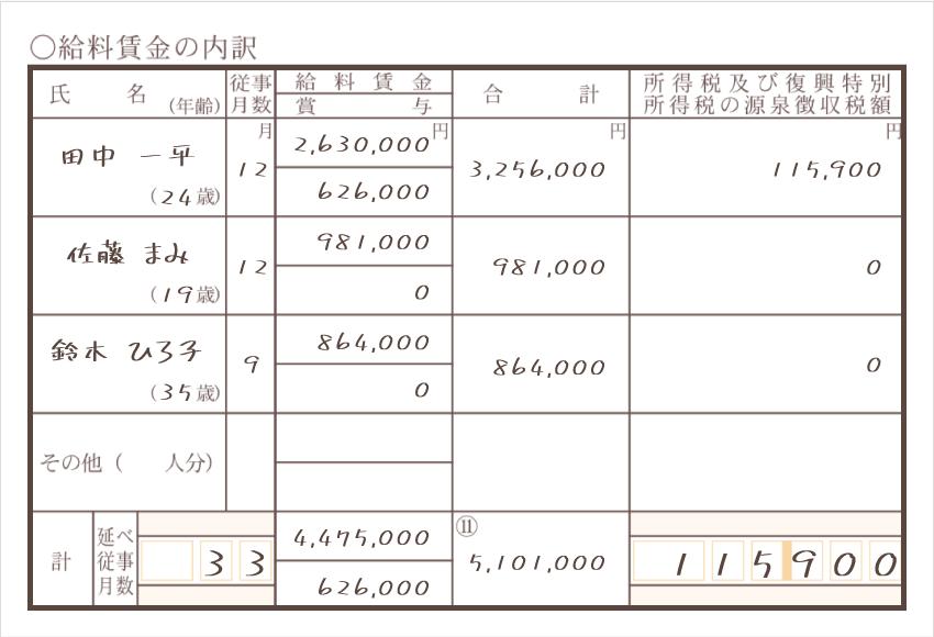 令和元年分以降用 収支内訳書 給料賃金の内訳