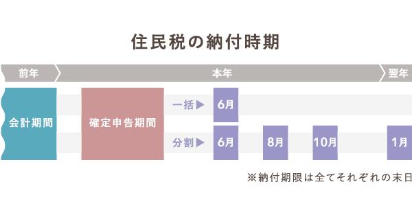 確定申告期間と住民税の納付時期【一括・分割】