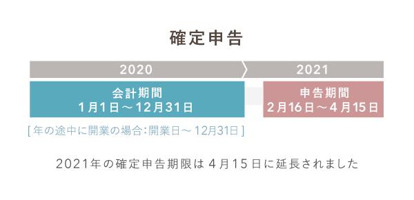 2021年(令和3年)の確定申告期間