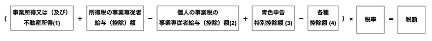 個人事業税の正式な計算式 - 東京都主税局