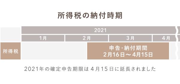 2021年(令和3年)所得税の納付期間