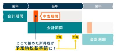 「予定納税基準額」が15万円以上なら予定納税が必要(7月・11月)