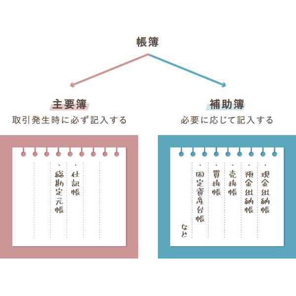 青色申告の帳簿づけ方法 – 具体例で解説する簿記入門