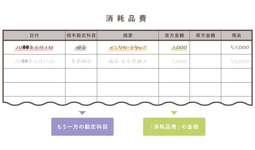 総勘定元帳の記入例(消耗品費)