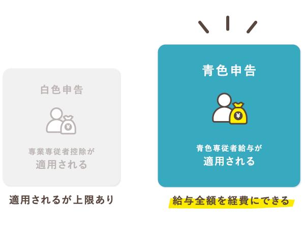 青色申告は専従者に対する給与を専従者給与として全額経費にできる