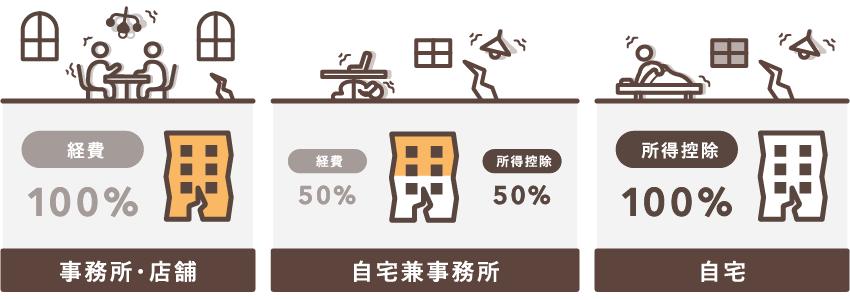地震保険の対象によって処理方法が異なる