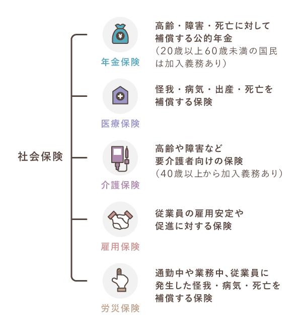社会保険の構成
