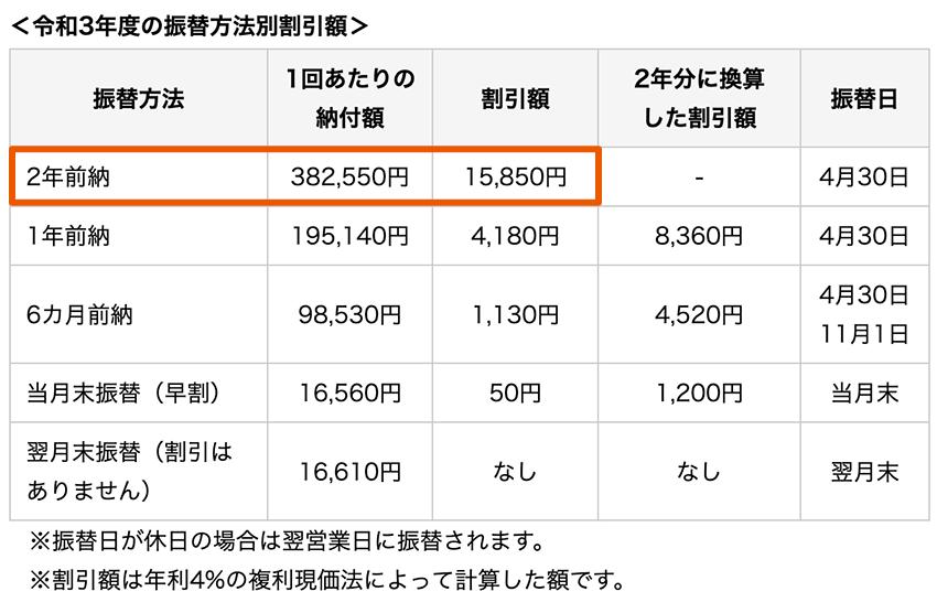 国民年金前納割引制度 割引額【令和3年度】