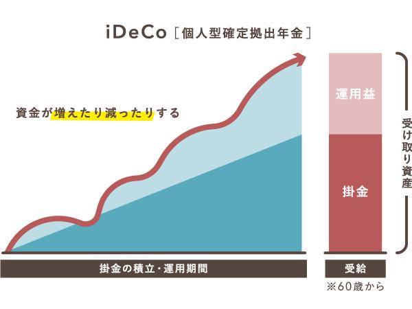 iDeCoは運用によってハイリターンも期待できる