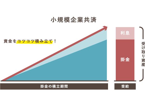 小規模企業共済の積み立てイメージ