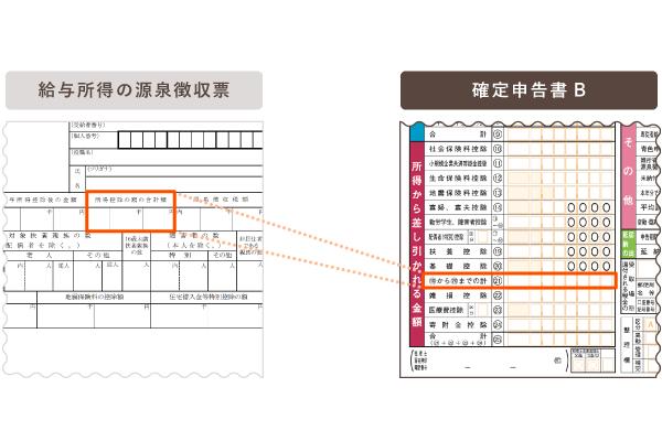 源泉徴収票「所得控除の額の合計額」の確定申告書Bの該当欄