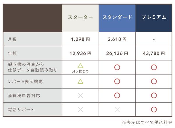 freeeのプラン比較表(スターター・スタンダード・プレミアム)